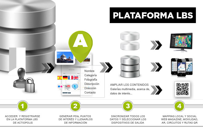 plataforma lbs de actiopolis